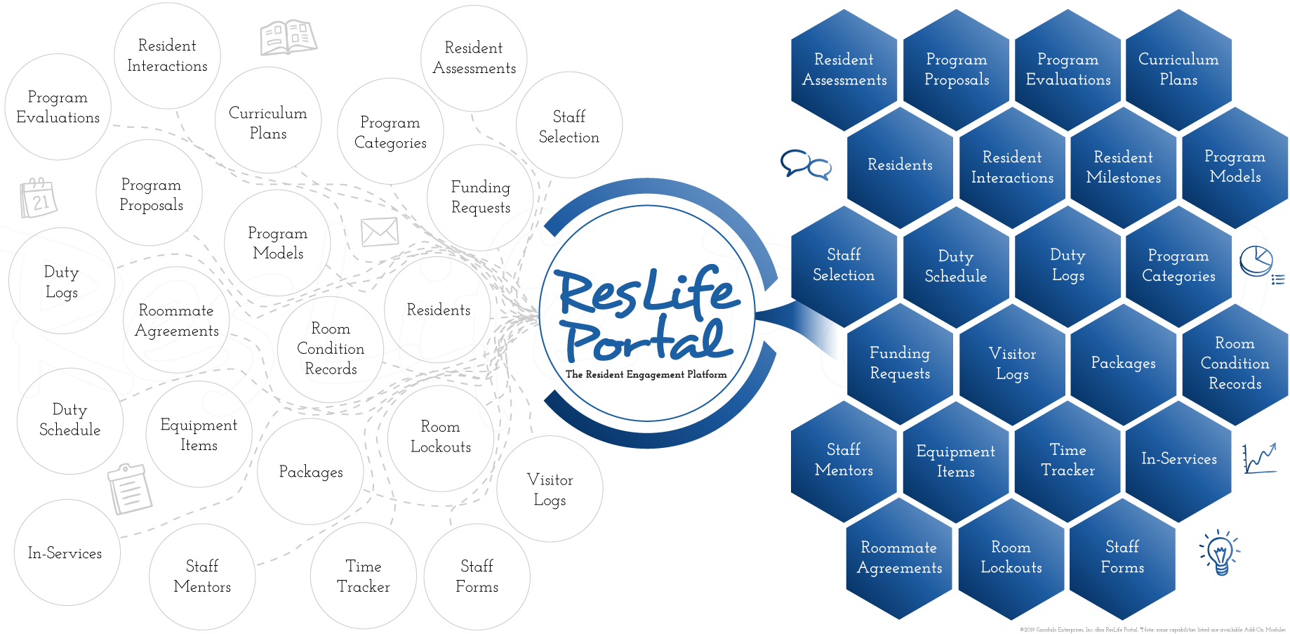 Conceptual Diagram of the ResLife Portal